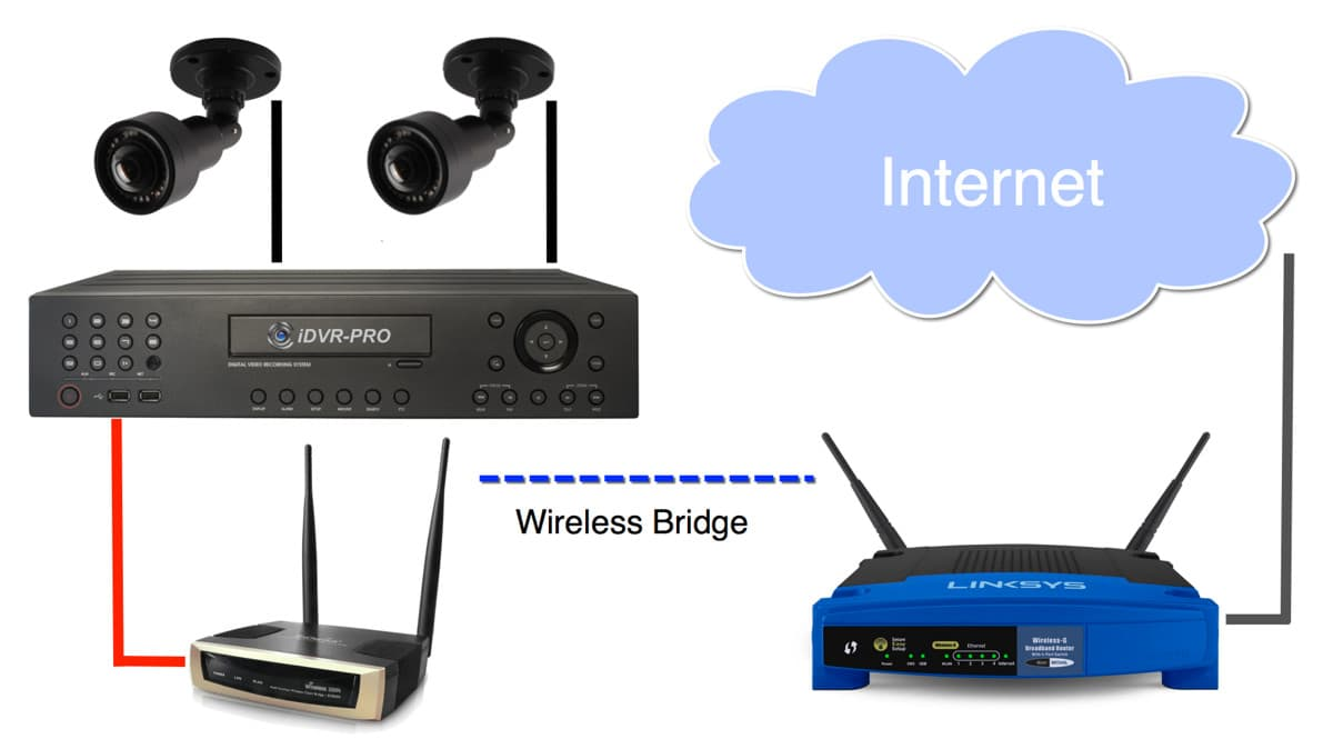 Admirable How To Connect A Cctv Dvr To Internet With Wireless Router Ranpur Mohammedshrine Wiring Digital Resources Ranpurmohammedshrineorg