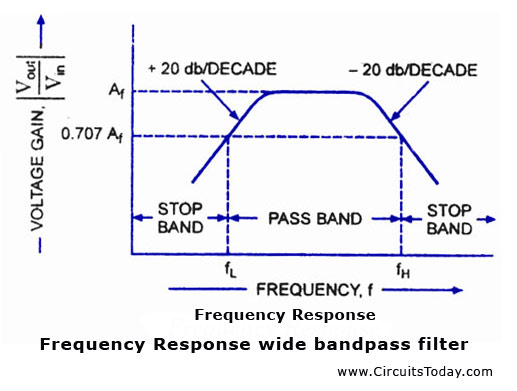 Miraculous Band Pass Filters Electronic Circuits And Diagrams Electronic Ranpur Mohammedshrine Wiring Digital Resources Ranpurmohammedshrineorg