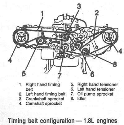Terrific Subaru Outback Questions What Engine Is A Direct Swap Without Any Ranpur Mohammedshrine Wiring Digital Resources Ranpurmohammedshrineorg