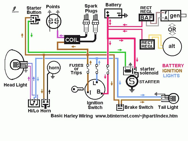 Magnificent Transmission Wiring Diagram 2005 Harley Sportster Fuse Box Diagram Ranpur Mohammedshrine Wiring Digital Resources Ranpurmohammedshrineorg