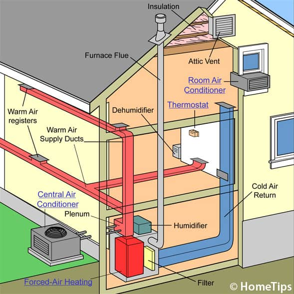 Terrific How A Central Air Conditioner Works Ranpur Mohammedshrine Wiring Digital Resources Ranpurmohammedshrineorg
