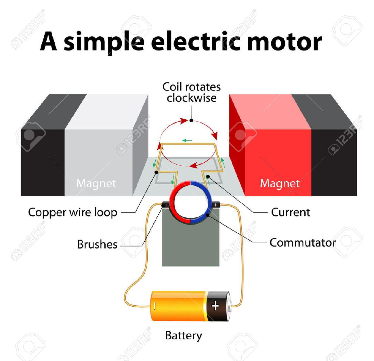 Stupendous Simple Electric Motor A Rectangular Loop Of Wire Is Sitting Ranpur Mohammedshrine Wiring Digital Resources Ranpurmohammedshrineorg
