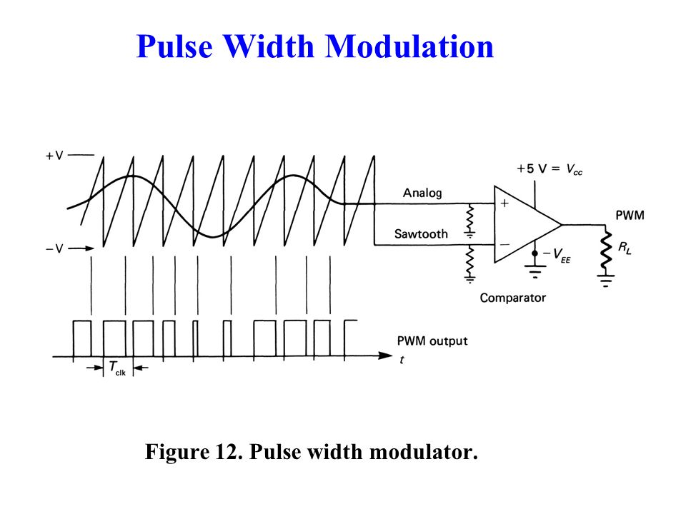 Incredible Introduction Pulse Modulation Consists Essentially Of Sampling Ranpur Mohammedshrine Wiring Digital Resources Ranpurmohammedshrineorg