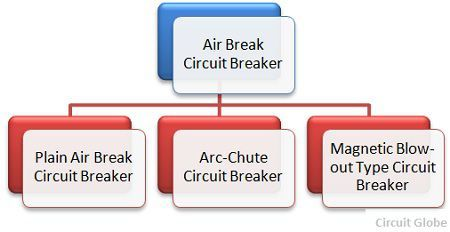 Groovy What Are The Different Types Of Circuit Breakers Circuit Globe Ranpur Mohammedshrine Wiring Digital Resources Ranpurmohammedshrineorg