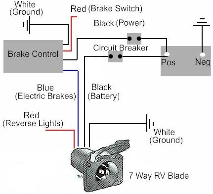 Groovy How To Install A Electric Trailer Brake Controller On A Tow Vehicle Ranpur Mohammedshrine Wiring Digital Resources Ranpurmohammedshrineorg