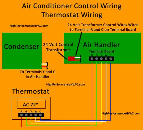 Admirable How To Wire An Air Conditioner For Control 5 Wires Ac Wiring Ranpur Mohammedshrine Wiring Digital Resources Ranpurmohammedshrineorg