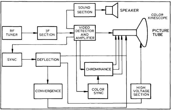 Cool Block Diagram Drawing Images Basic Electronics Wiring Diagram Ranpur Mohammedshrine Wiring Digital Resources Ranpurmohammedshrineorg