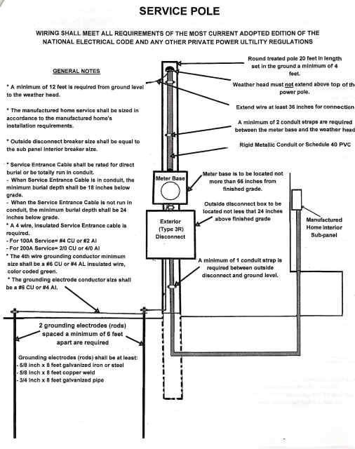 Awesome Mobile Home Electrical Service Pole Overhead Wiring Diagram Diy Ranpur Mohammedshrine Wiring Digital Resources Ranpurmohammedshrineorg