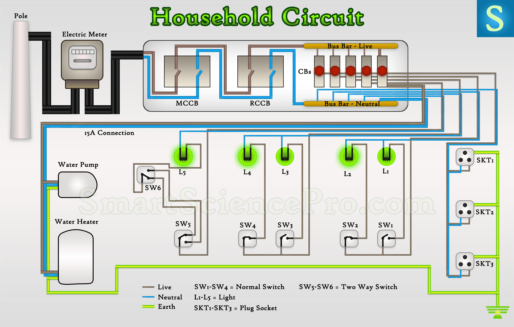 Surprising A Typical House Electrical Wiring In Wiring Diagram Ranpur Mohammedshrine Wiring Digital Resources Ranpurmohammedshrineorg