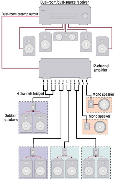 Pleasant Multi Zone Home Speaker Wiring Diagram Wiring Diagram Database Ranpur Mohammedshrine Wiring Digital Resources Ranpurmohammedshrineorg