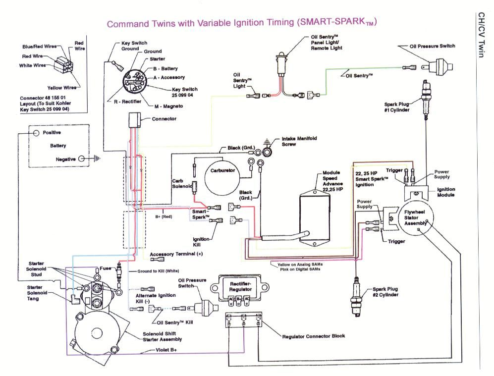 Outstanding Wiring Diagram For Toro Riding Mower Basic Electronics Wiring Diagram Ranpur Mohammedshrine Wiring Digital Resources Ranpurmohammedshrineorg