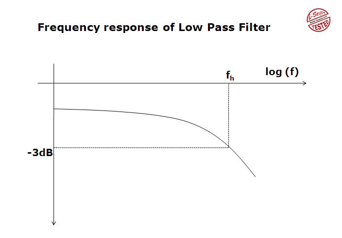 Outstanding Simple Rc Low Pass Filter Circuit Diagram With Frequency Response Ranpur Mohammedshrine Wiring Digital Resources Ranpurmohammedshrineorg