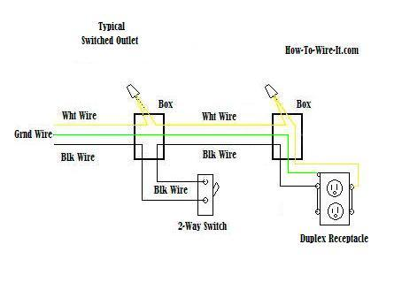 Excellent Wire An Outlet Ranpur Mohammedshrine Wiring Digital Resources Ranpurmohammedshrineorg