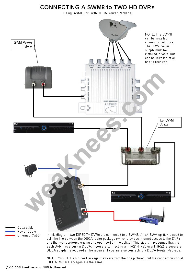 Peachy Directv Swm Wiring Diagrams And Resources Ranpur Mohammedshrine Wiring Digital Resources Ranpurmohammedshrineorg