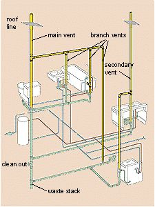 Groovy This Is A Diagram Of A Typical Plumbing System In A Residential Ranpur Mohammedshrine Wiring Digital Resources Ranpurmohammedshrineorg