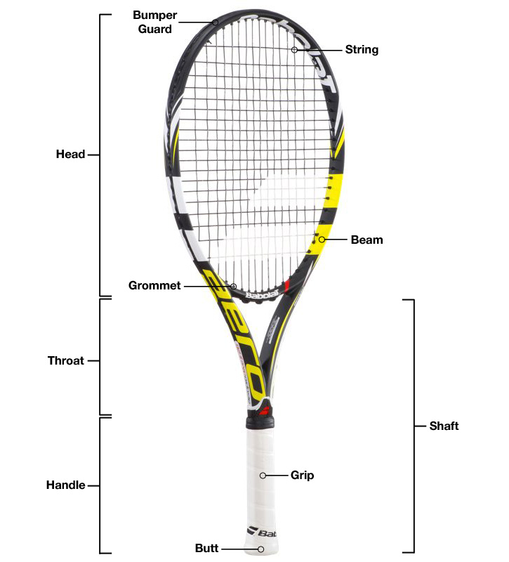 Fantastic Parts Of A Tennis Racquet A Beginners Guide With A Helpful Diagram Ranpur Mohammedshrine Wiring Digital Resources Ranpurmohammedshrineorg