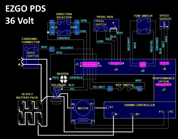 Groovy Ezgo Pds Solenoid Wiring Diagram To Solve Problems With Cart Ranpur Mohammedshrine Wiring Digital Resources Ranpurmohammedshrineorg