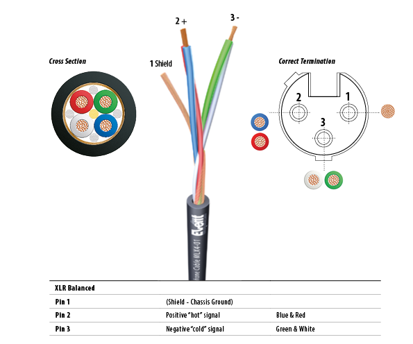 Outstanding Starquad Wiring For Balanced Xlr To Xlr Connections Belcom Cables Ltd Ranpur Mohammedshrine Wiring Digital Resources Ranpurmohammedshrineorg